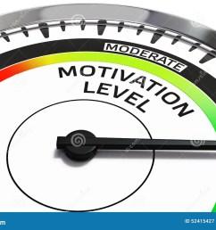 motivation level concept [ 1300 x 957 Pixel ]