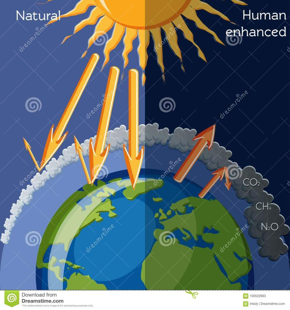 medium resolution of natural and human enhanced greenhouse effect diagram showing solar radiation and planet earth global warming climate change education for kids