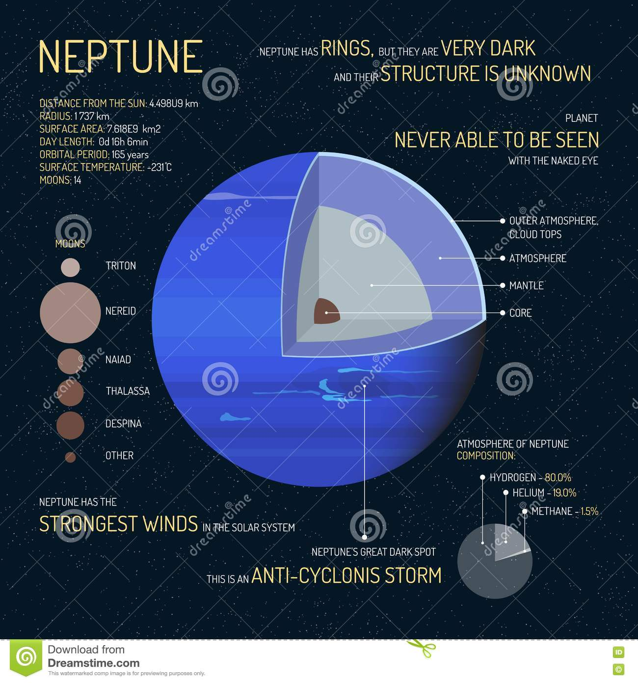 hight resolution of neptune detailed structure with layers vector illustration outer space science concept banner infographic elements