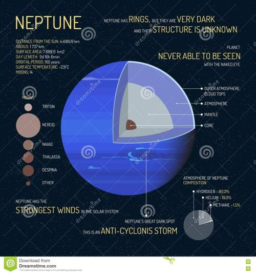 small resolution of neptune detailed structure with layers vector illustration outer space science concept banner infographic elements