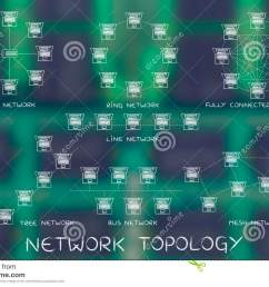 network topology diagrams with captions for each type [ 1300 x 957 Pixel ]