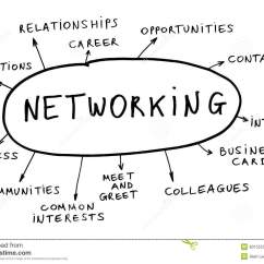 What Is A Network Diagram And Why It Important Heart Sounds Networking Concept Stock Image Of Building Connect
