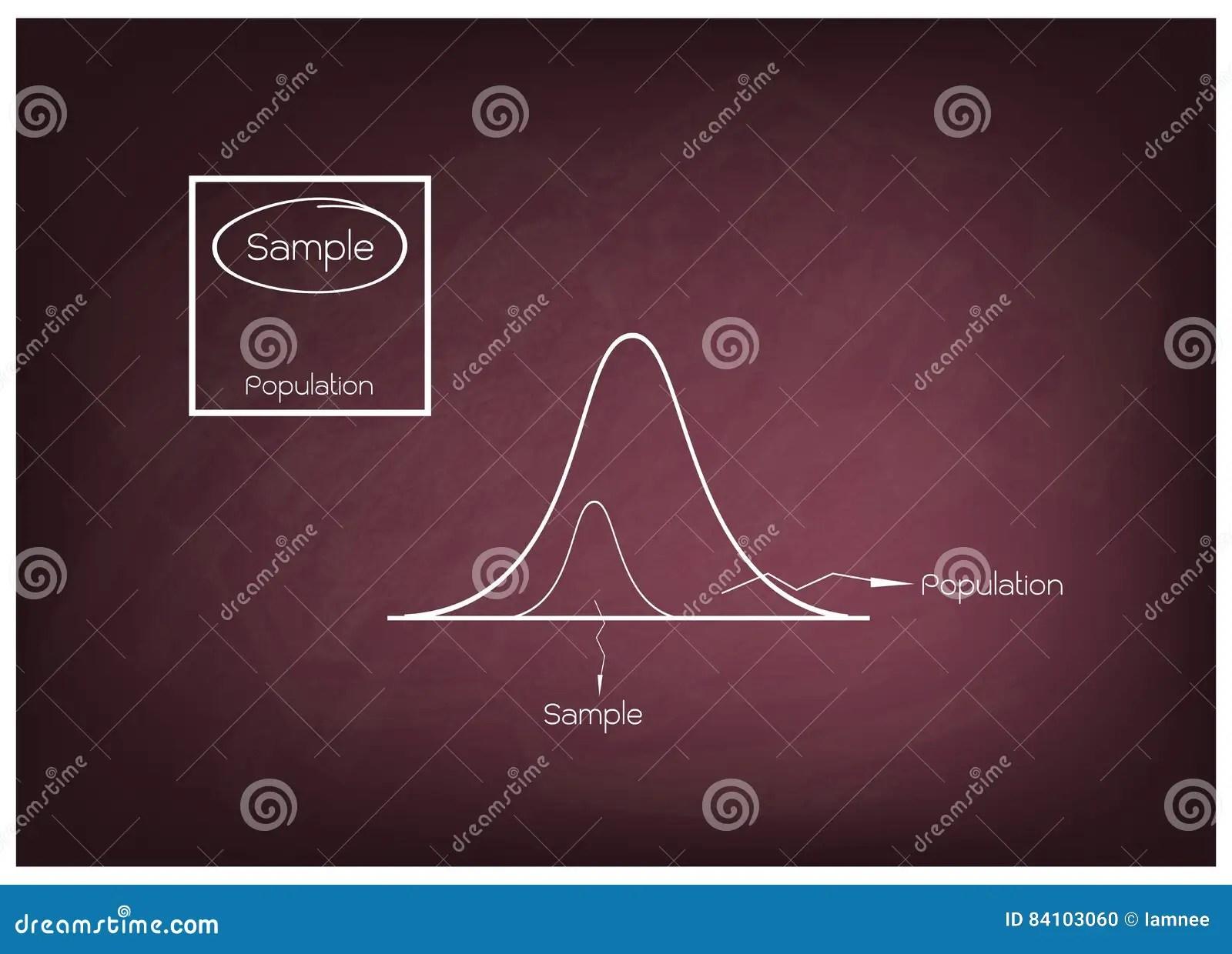 Normal Distribution Graph Worksheet
