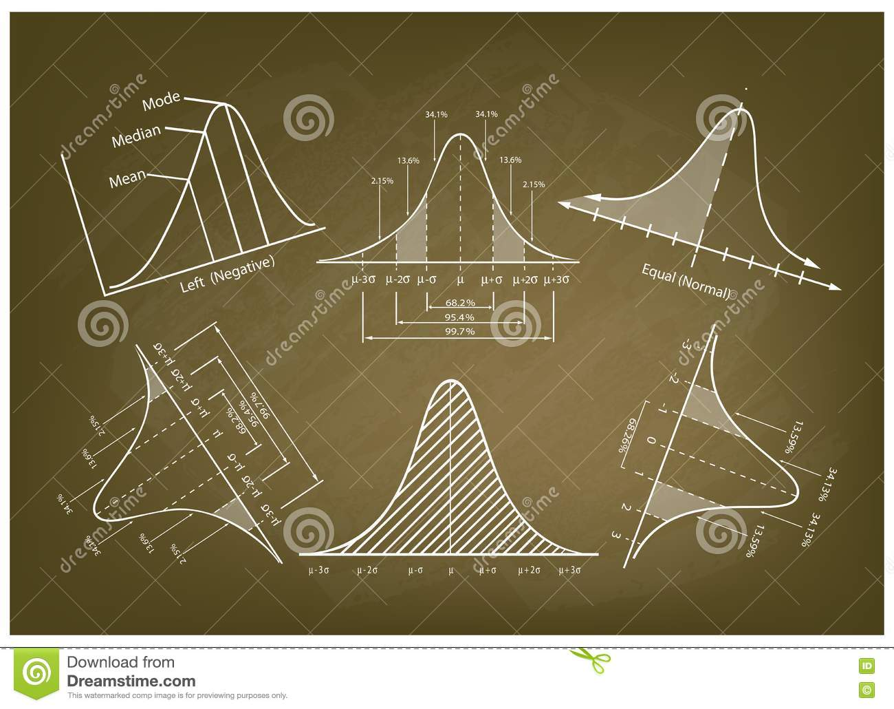 Normal Distribution Diagram Or Bell Curve Charts On