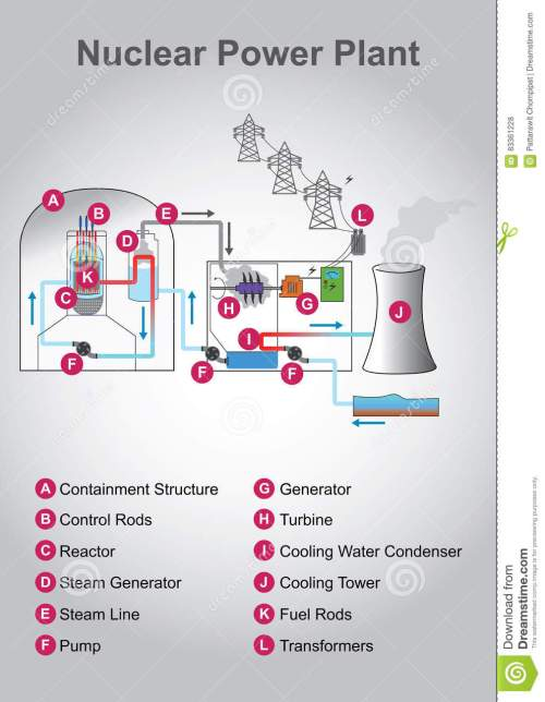 small resolution of nuclear diagram education infographic vector design