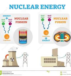 nuclear energy fission and fusion concept diagram flat vector illustration  [ 1300 x 1263 Pixel ]