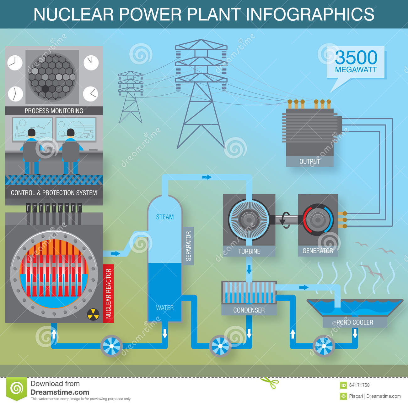 hight resolution of infographics about the principle of work of nuclear power plant