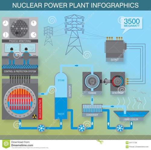 small resolution of infographics about the principle of work of nuclear power plant