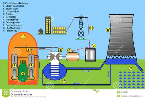 small resolution of nuclear power plant