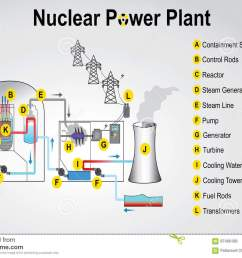 nuclear power plant system process vector graphic design  [ 1300 x 963 Pixel ]