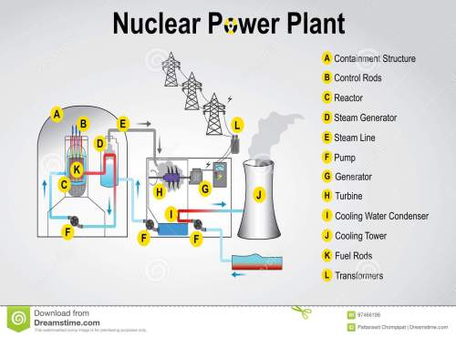 small resolution of nuclear power plant system process vector graphic design