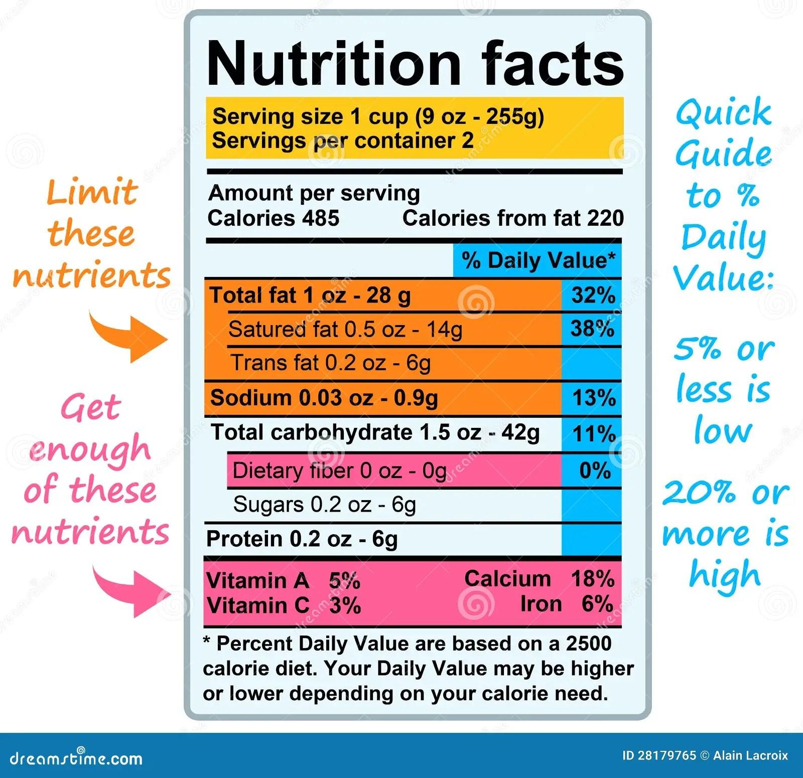 Nutrition Facts Stock Illustration Illustration Of Dairy