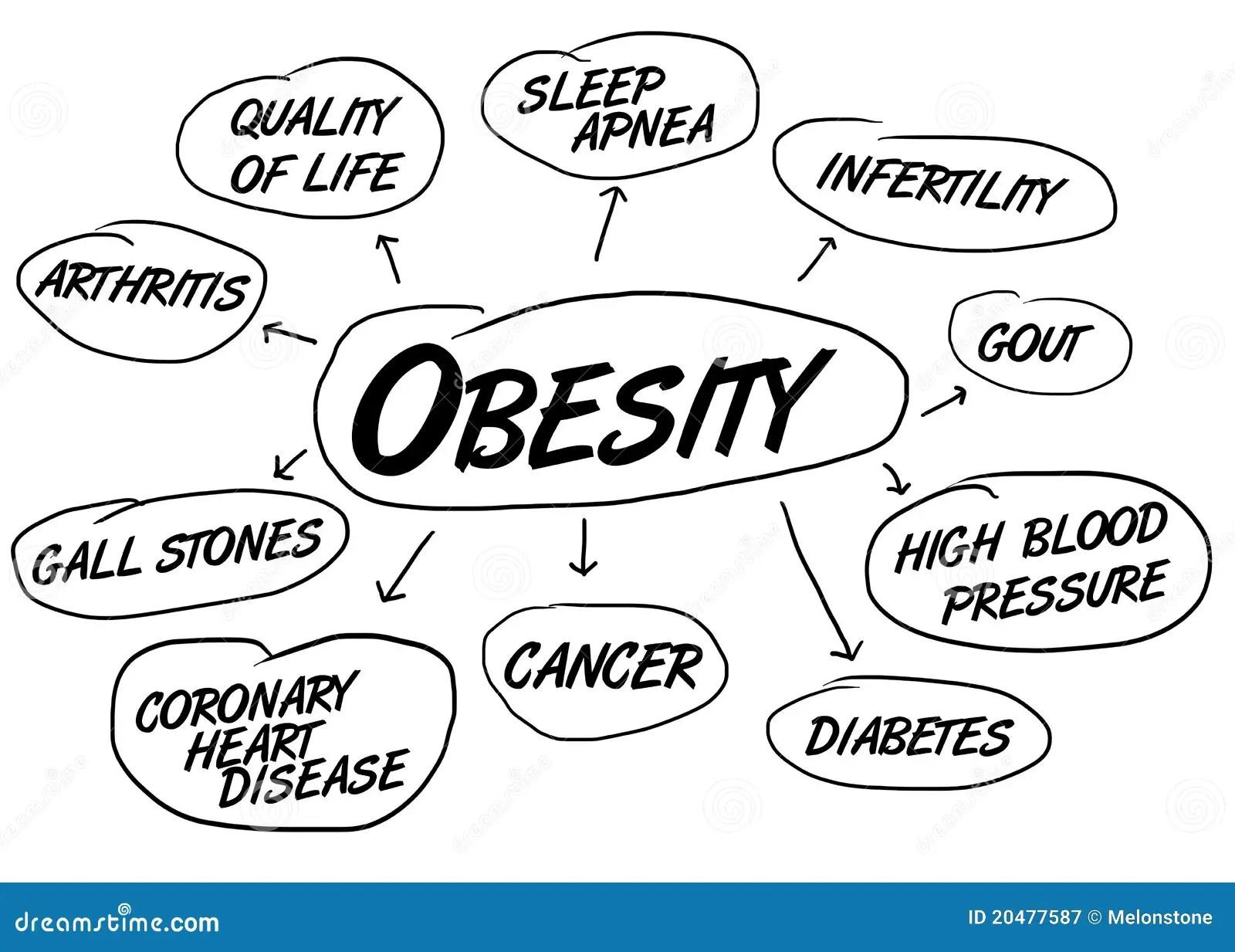Obesity Health Conditions Stock Illustration Illustration