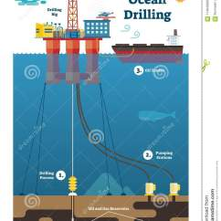Z Rig Diagram Anatomy Human Ear Worksheet Ocean Drilling Infographic With Oil And Gas