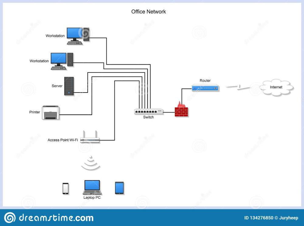 medium resolution of office network diagram with computers servers laptop router switch smartphone printer tablet pc firewall access point wi fi workstation