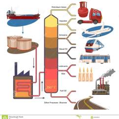 Oil Refinery Layout Diagram Wiring Plc Zelio Sugar Flow Fired Heaters