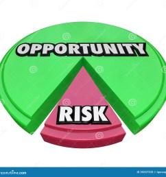 opportunity vs risk pie chart managing danger [ 1300 x 1324 Pixel ]