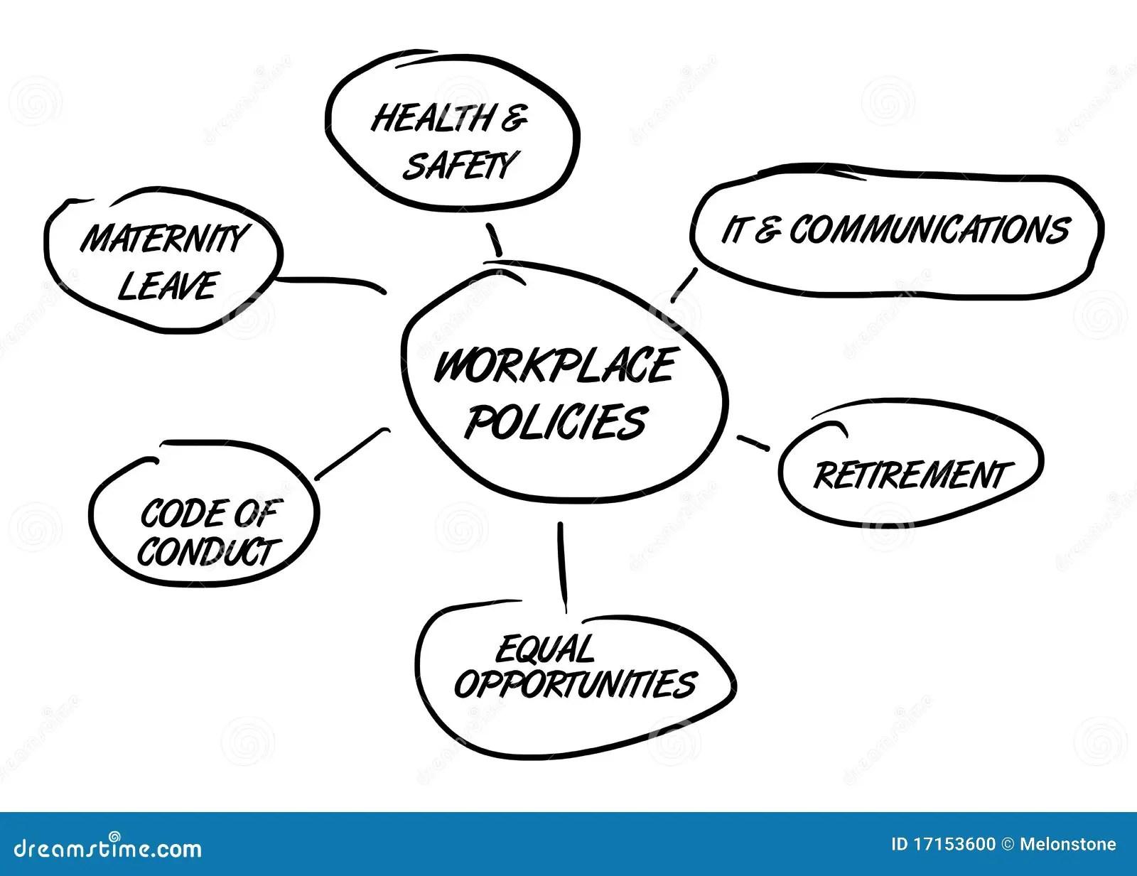 Organigramme De Politiques De Lieu De Travail Illustration