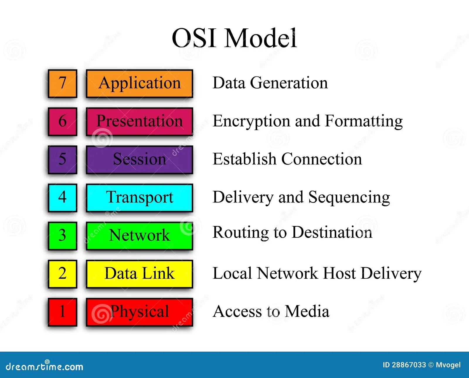 diagram of osi reference model weg motor thermistor wiring network stock photos image 28867033