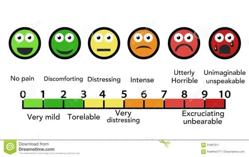 small resolution of pain scale chart horizontal scalable