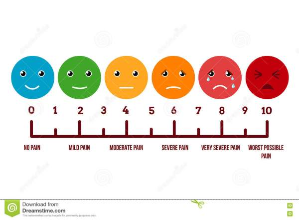 Face Pain Scale Chart