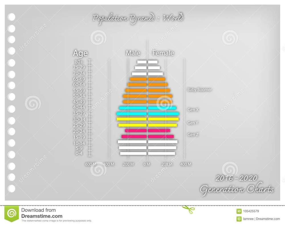 medium resolution of population and demography illustration paper art craft of population pyramids chart or age structure graph with baby boomers generation gen x