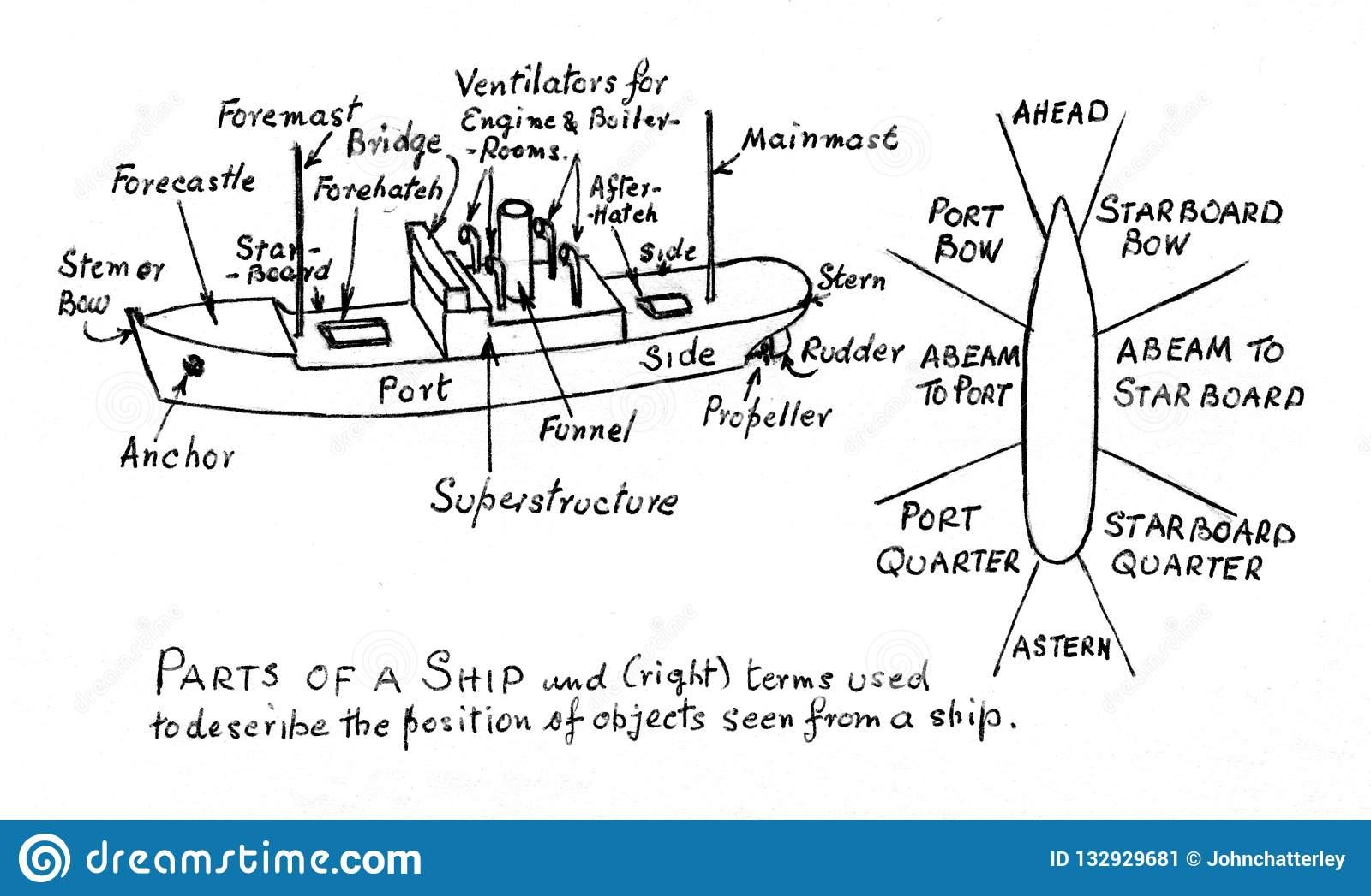 hight resolution of diagram ship stock illustrations 1 094 diagram ship stock illustrations vectors clipart dreamstime