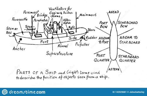small resolution of diagram ship stock illustrations 1 094 diagram ship stock illustrations vectors clipart dreamstime