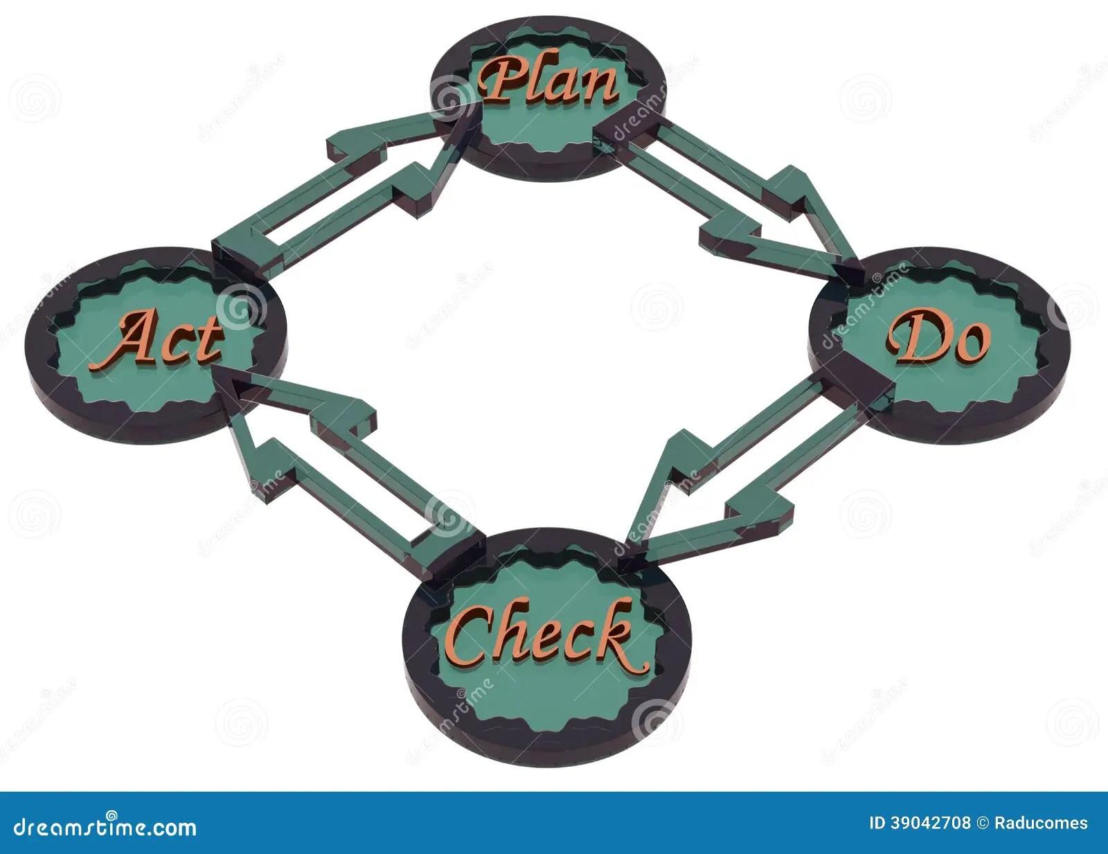 pdca cycle diagram tiger skeleton or plan do check act royalty free stock photo
