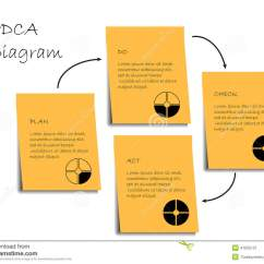 Pdca Cycle Diagram Iron Cementite Phase Stock Vector Image 41655121