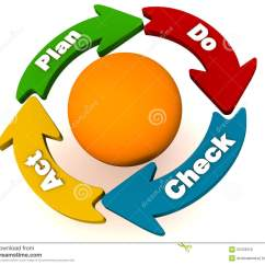 Pdca Cycle Diagram Building Electrical Installation Wiring Or Plan Do Check Act Stock Illustration