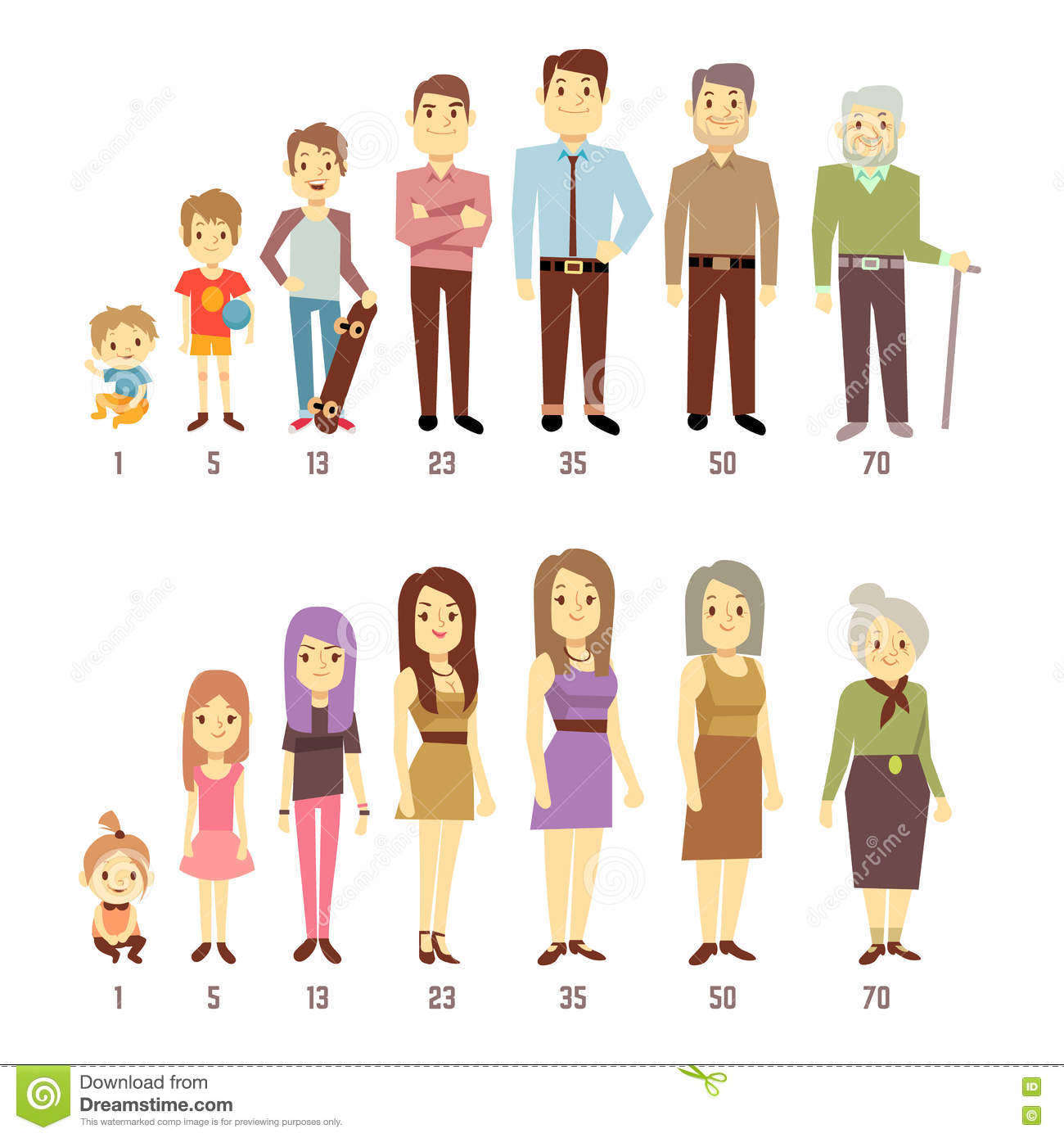 People Generations At Different Ages Man And Woman Aging
