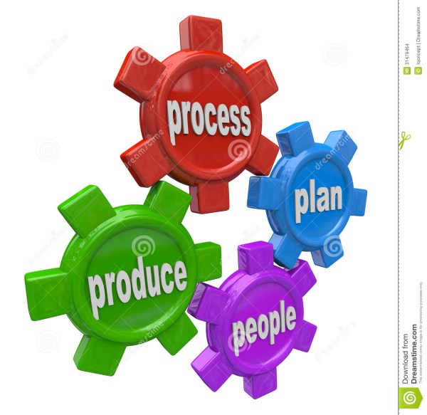 People Plan Process Produce 4 Principles Of Business Gears