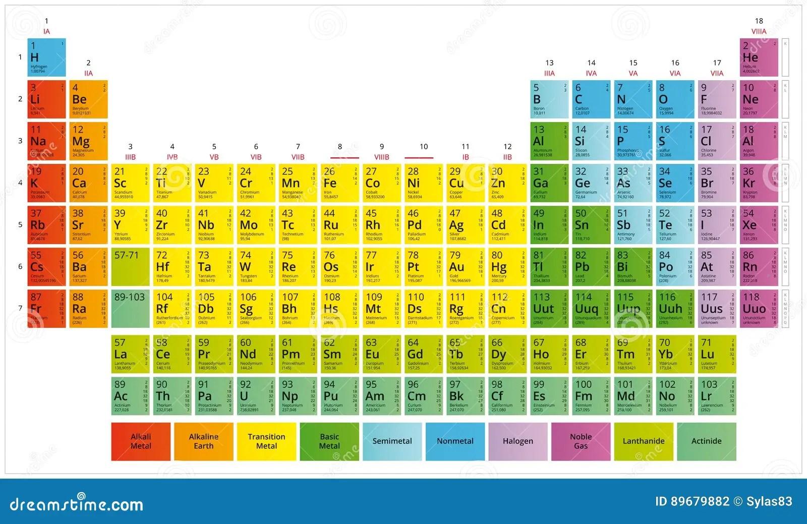 47 Periodensystem Halogene
