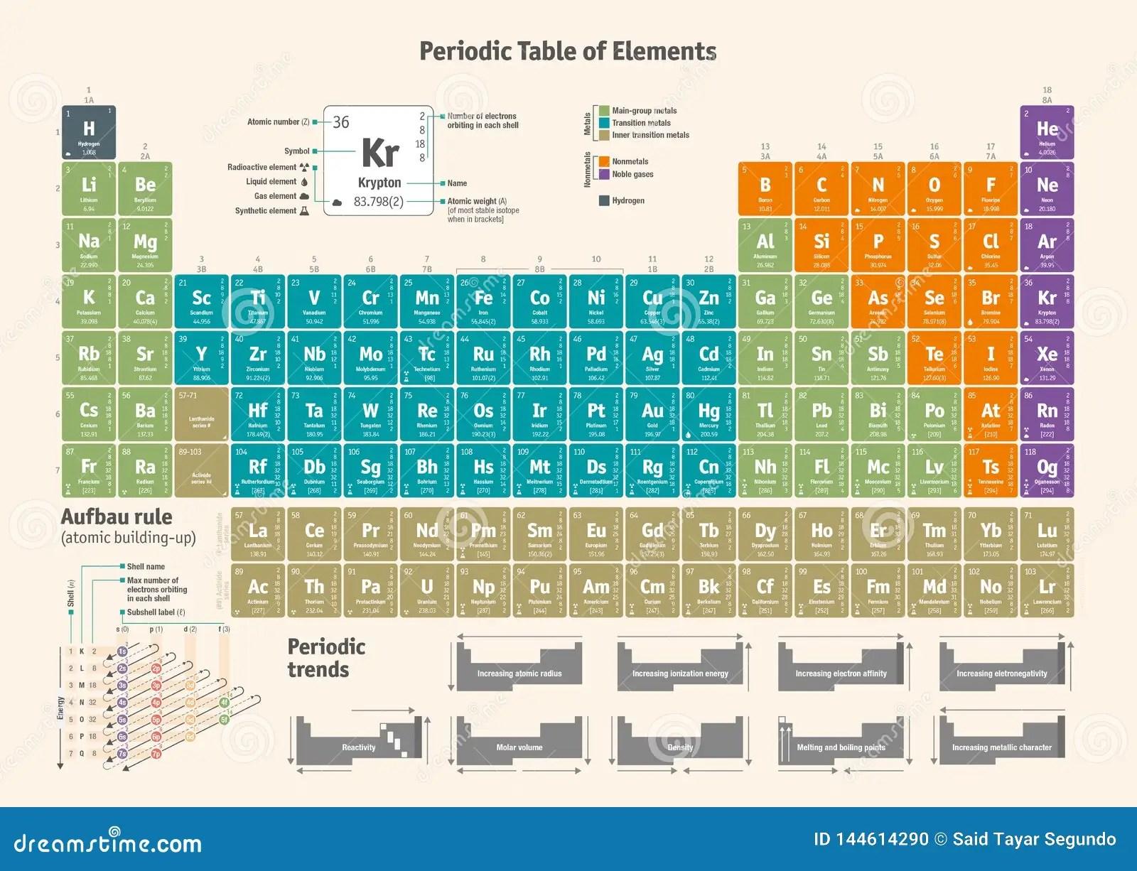 Periodic Table Of Elements Auf Deutsch