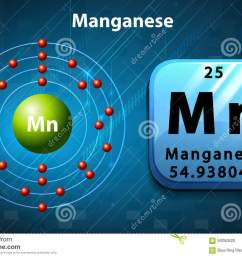 periodic symbol and diagram of manganese [ 1300 x 936 Pixel ]