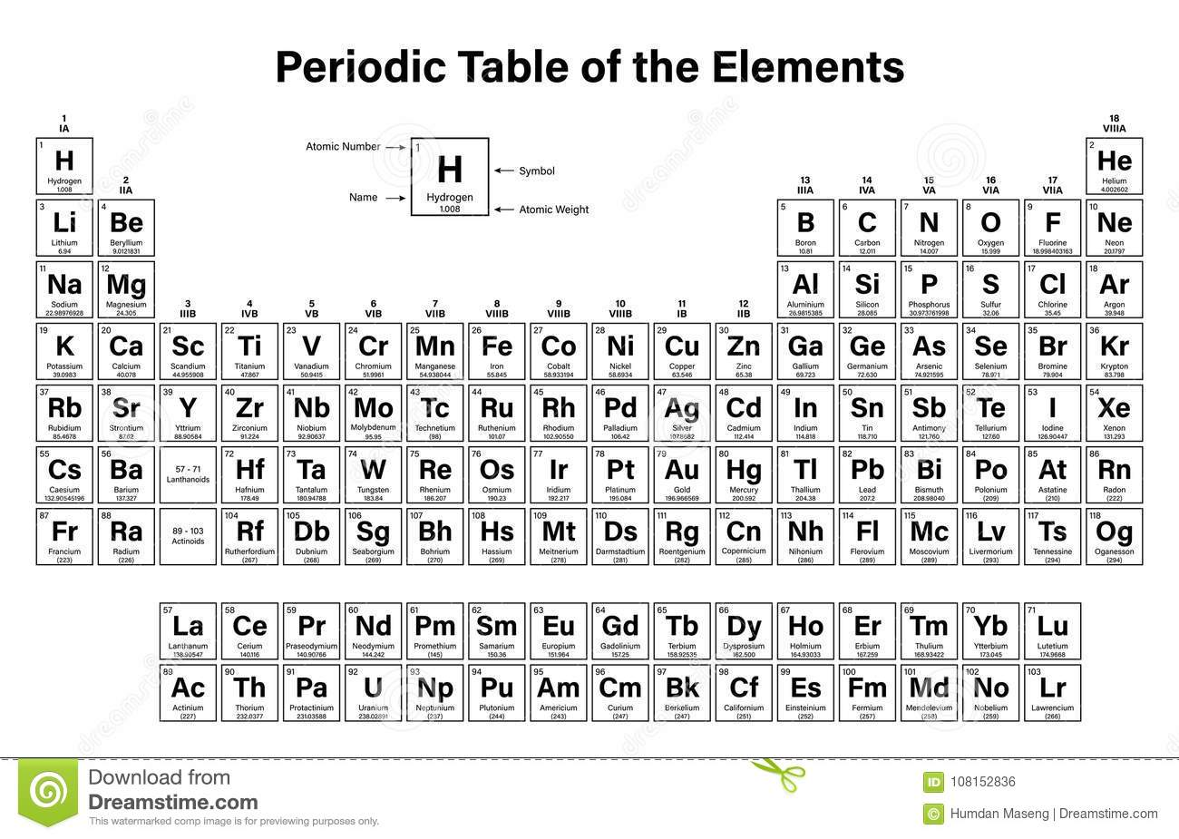 Periodic Table Of The Elements Stock Vector