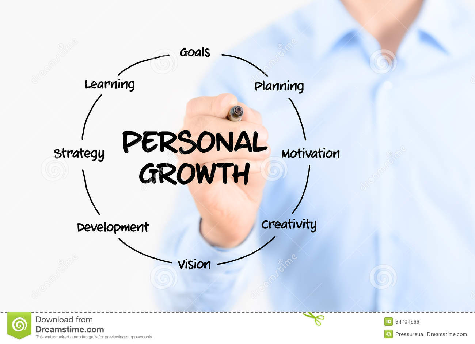 Goals Improvement Personal Self