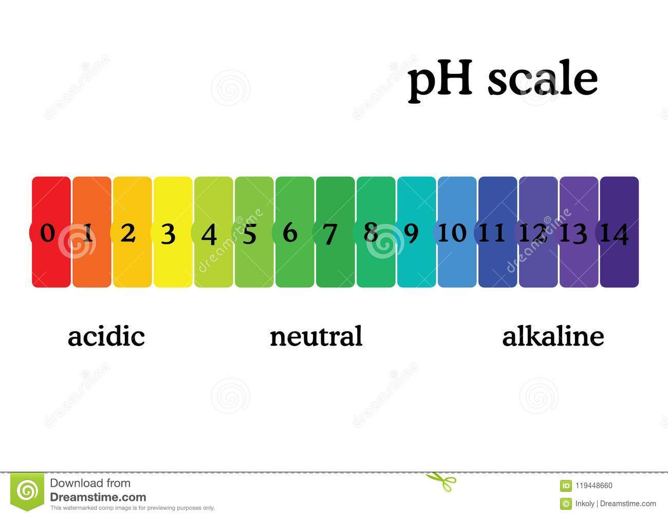 hight resolution of ph scale diagram with corresponding acidic or alcaline values universal ph indicator paper color chart