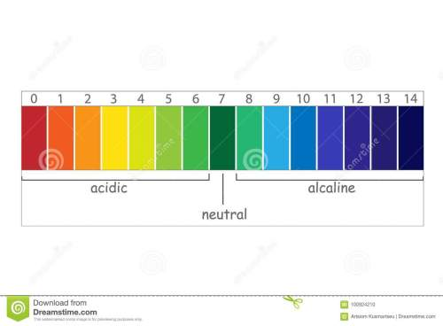small resolution of ph scale value chart ph alkaline and acidic scale