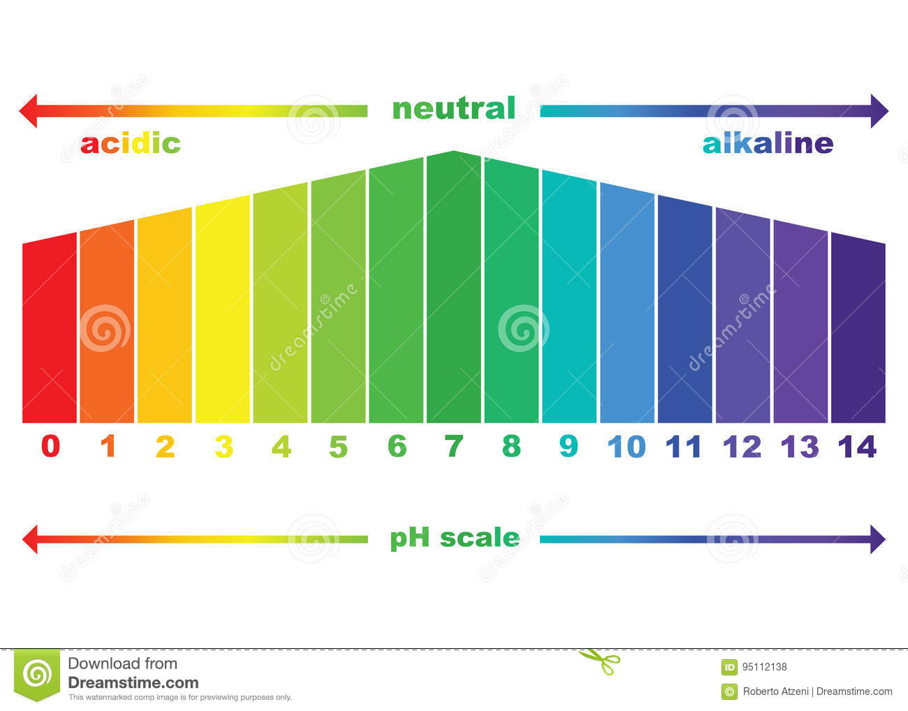 hight resolution of ph scale chart