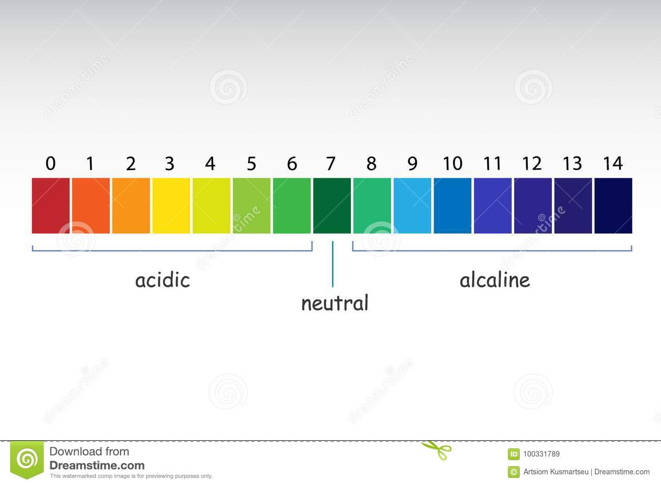 hight resolution of ph scale value