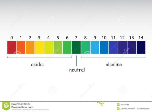 small resolution of ph scale value