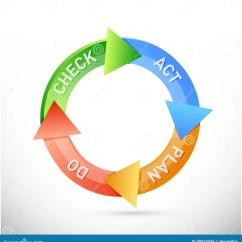 Pdca Cycle Diagram Ballast Wiring Or Plan Do Check Act Royalty-free Stock Photo | Cartoondealer.com #25703319