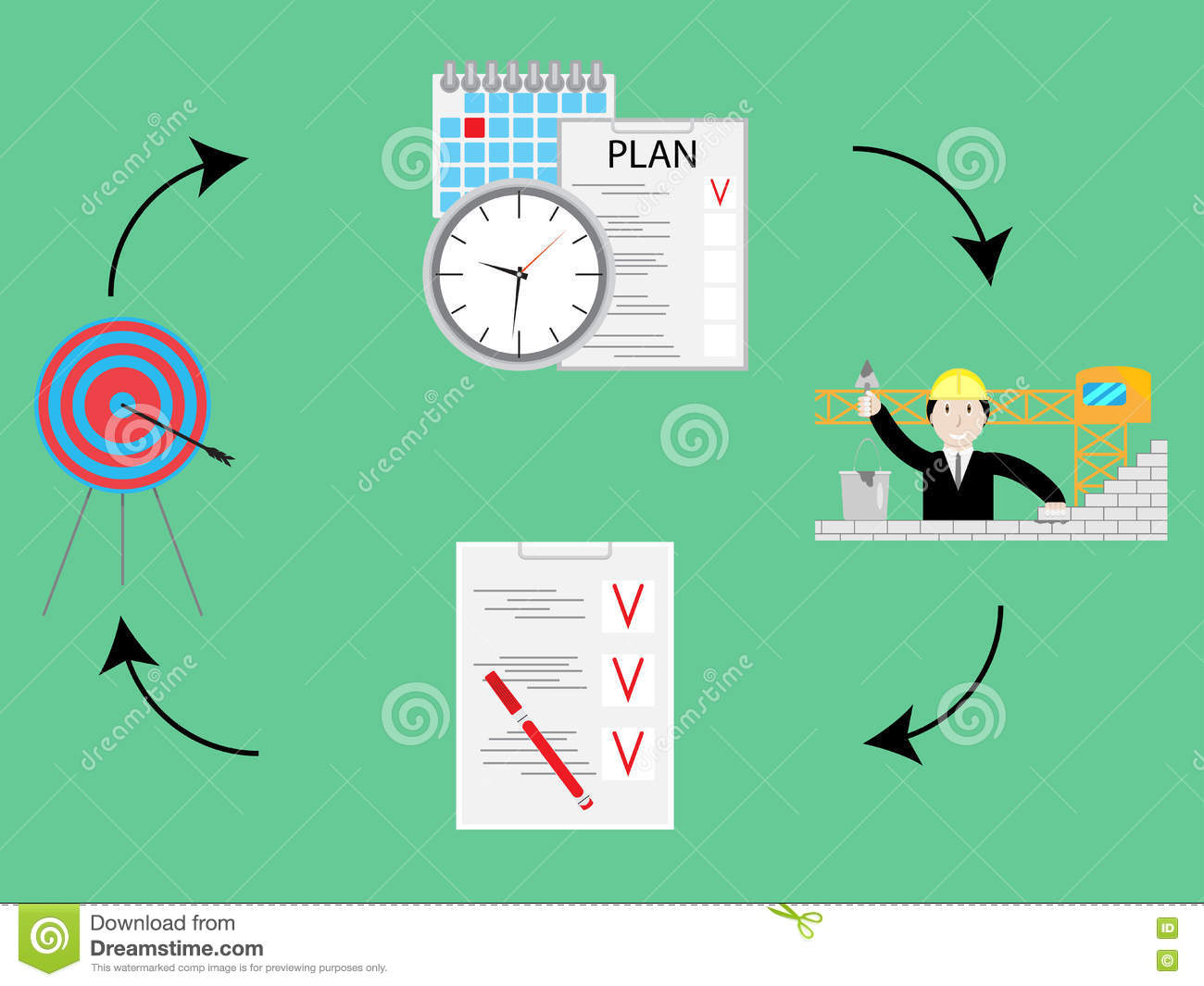 performance improvement cycle diagram daikin inverter air conditioner wiring pdca or plan do check act royalty-free stock photo | cartoondealer.com #25703319