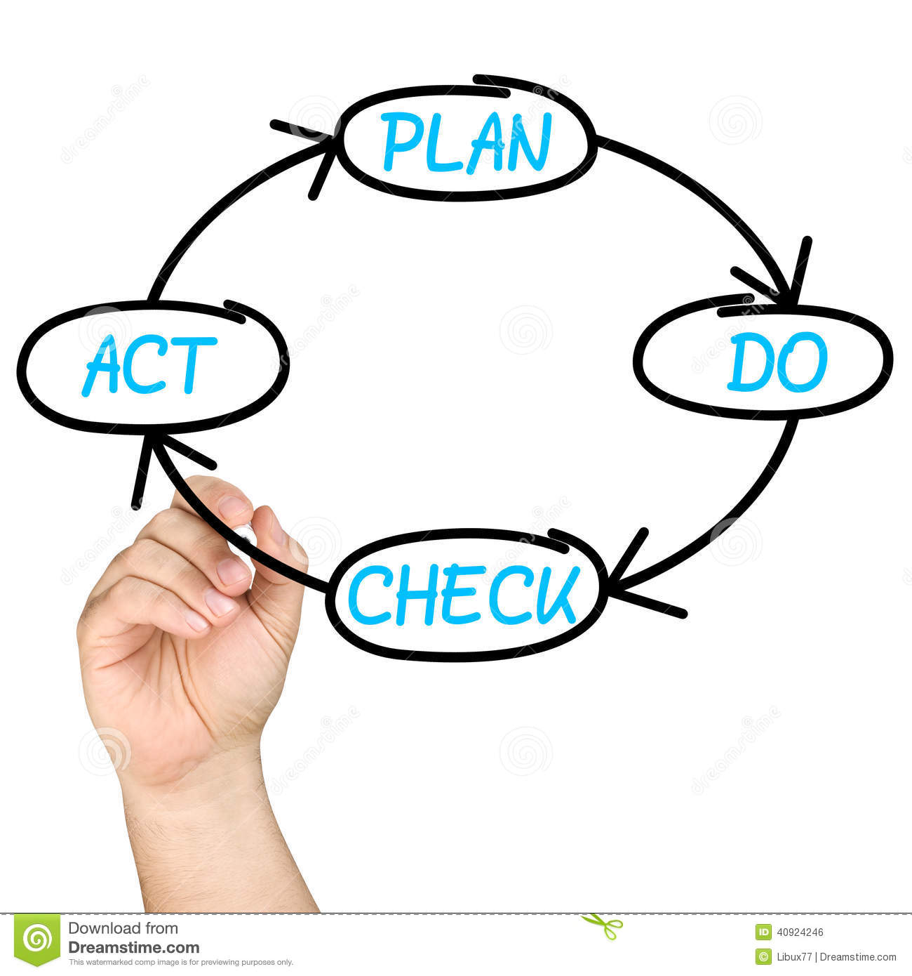 Plan Do Check Act Pdca Cycle Whiteboard Stock Photo