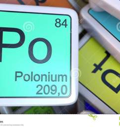 polonium po block on the pile of periodic table of the chemical elements blocks 3d [ 1300 x 821 Pixel ]
