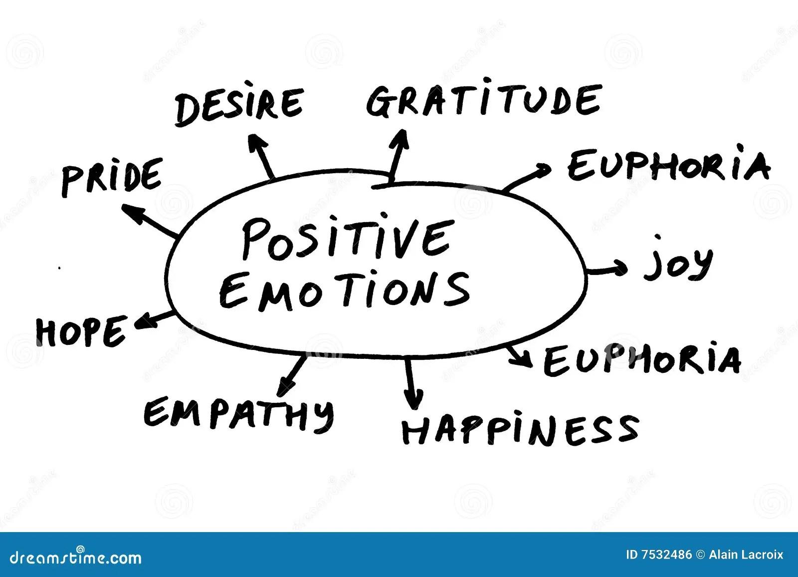 Positive Emotions Stock Illustration Illustration Of