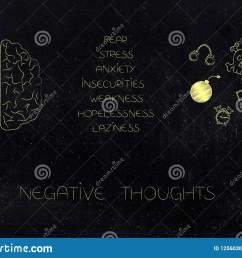 positive and negative attitude conceptual illustration circuit and human brain next to list of stressed attitudes and fear themed icons [ 1600 x 1156 Pixel ]