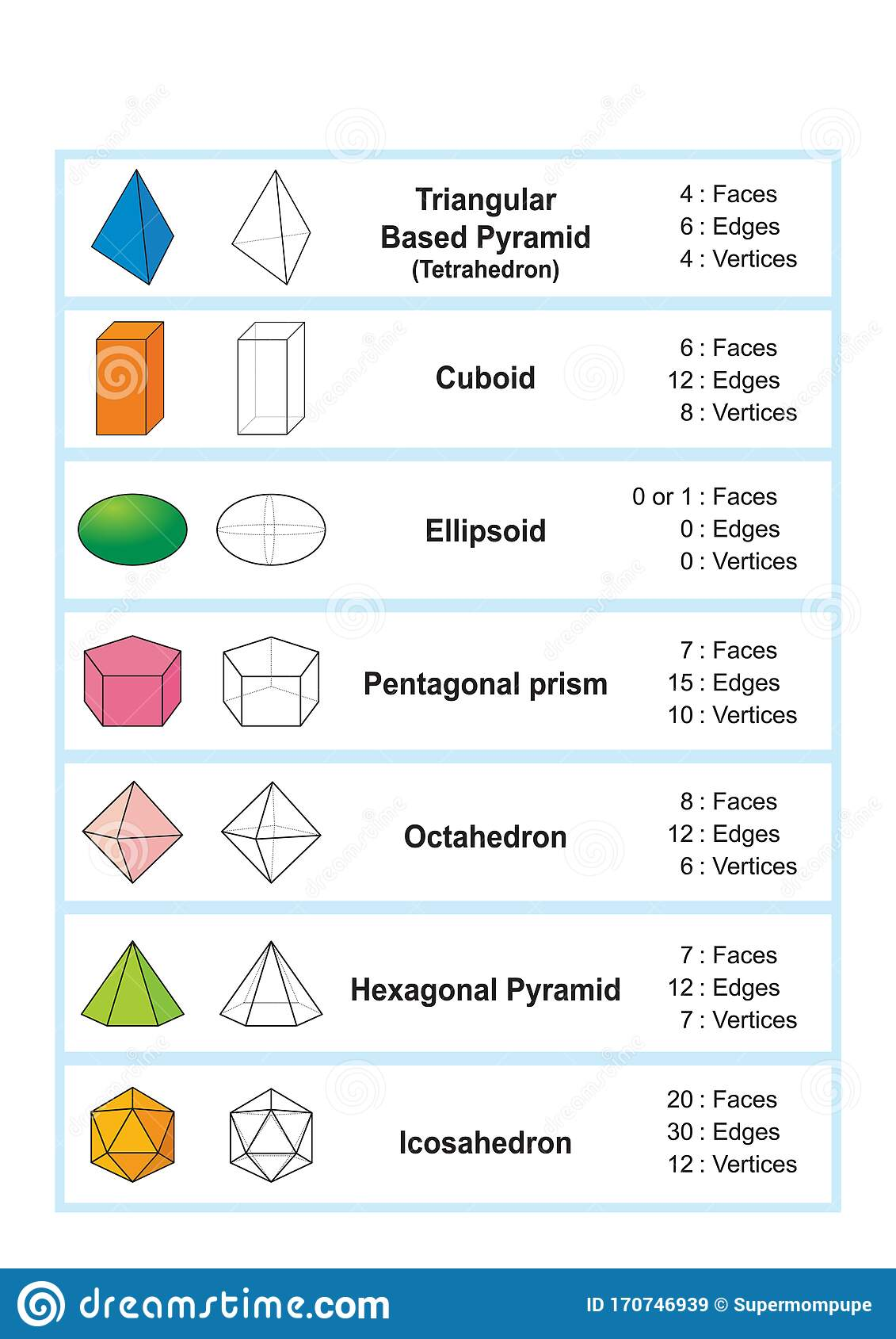 Properties Of 3d Shapes Geometric Shapes 3d Stock Vector